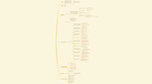 Mind Map: Conectores discursivos