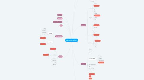 Mind Map: Support Bureautique