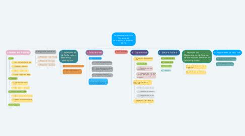 Mind Map: Implementación del Sistema de Información Territorial (SIT)