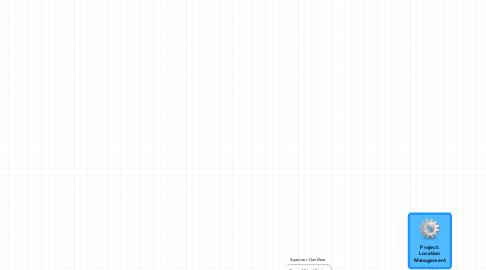 Mind Map: Project: Location Management