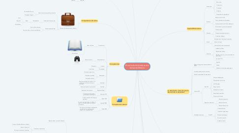 Mind Map: El currículo de la educación básica en México