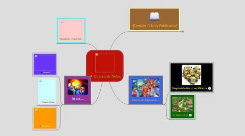 Mind Map: Cuento de Niños