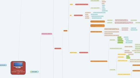 Mind Map: INTERAÇÃO HUMANO-COMPUTADOR – IHC