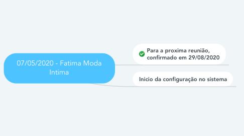 Mind Map: 07/05/2020 - Fatima Moda Intima