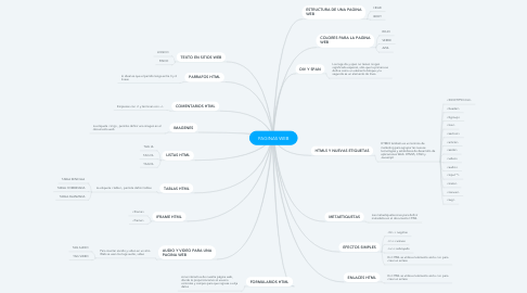 Mind Map: PAGINAS WEB