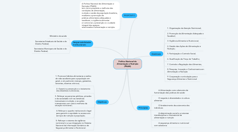 Mind Map: Política Nacional de Alimentação e Nutrição (PNAN)