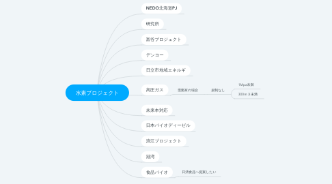 Mind Map: 水素プロジェクト