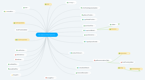 Mind Map: Simulazione View Operativa