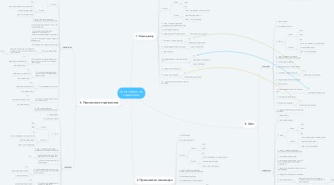 Mind Map: Центр управления перевозками
