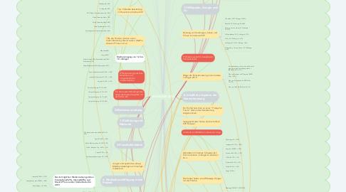 Mind Map: JIM-STUDIE 2019