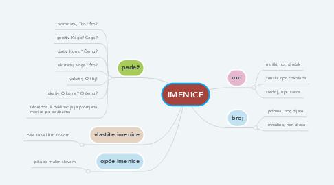 Mind Map: IMENICE