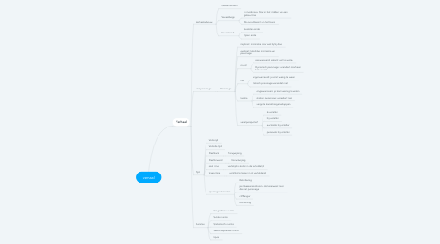 Mind Map: verhaal