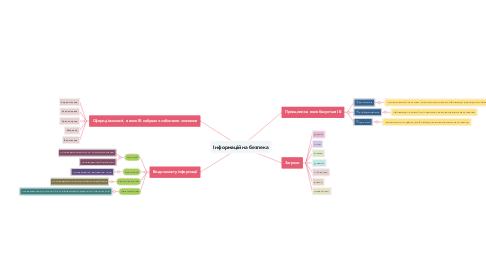 Mind Map: Інформаційна безпека