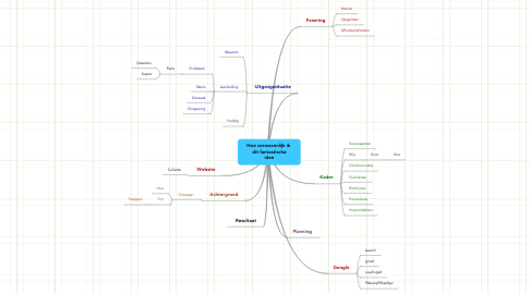 Mind Map: Hoe verwezenlijk ik  dit fantastische idee