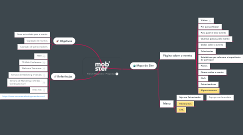 Mind Map: Fórum Negócios - Proposta