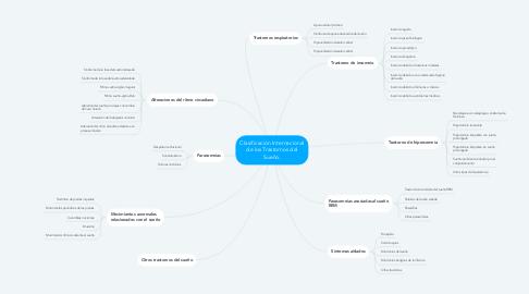 Mind Map: Clasificación Internacional de los Trastornos del Sueño.