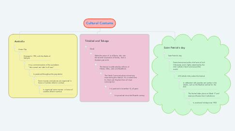 Mind Map: Cultural Costums
