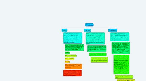 Mind Map: Arte Gótico