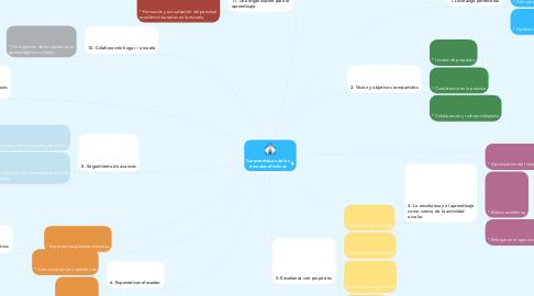 Mind Map: Características de las escuelas efectivas