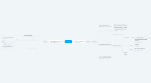 Mind Map: Lecturas