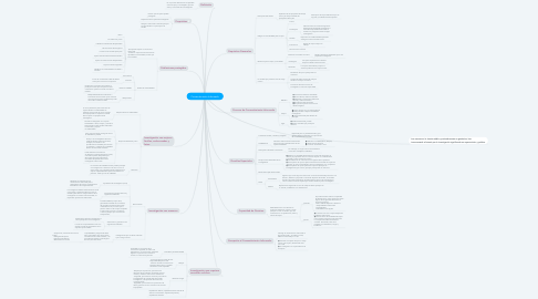 Mind Map: Consentimiento Informado