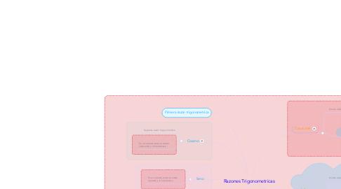 Mind Map: Razones Trigonometricas