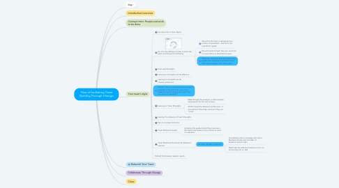Mind Map: Flow of facilitating Team Building Through Change