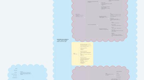 Mind Map: NARRATIVA Contar histórias