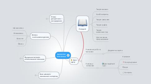 Mind Map: Дискретнаматематика