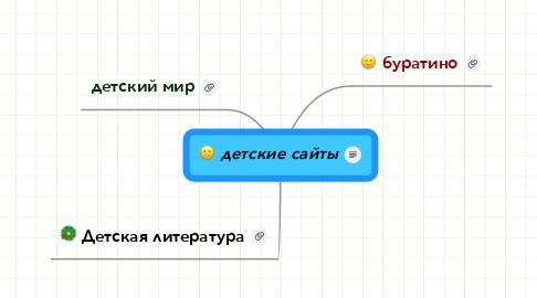 Mind Map: детские сайты