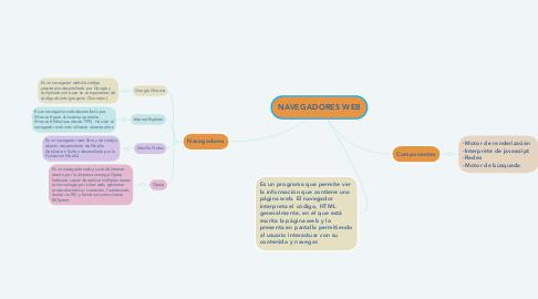 Mind Map: NAVEGADORES WEB