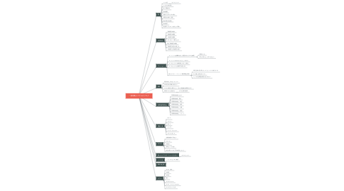 Mind Map: 家具職人マサルのブログ