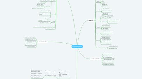 Mind Map: brainstorm hoeken