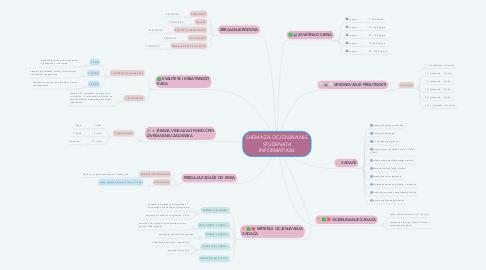 Mind Map: SHEMA ZA OCJENJIVANJE STUDENATA INFORMATIKA2