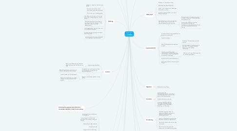 Mind Map: Forderung der Bewegung Widerstand2020