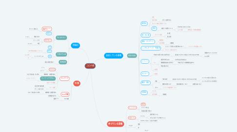 Mind Map: コロナ禍