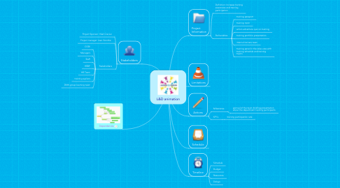 Mind Map: L&D animation