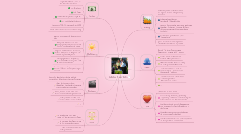 Mind Map: school 4 our kids