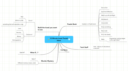 Mind Map: 10 Minute Israel Peulah Ideas