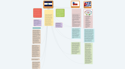 Mind Map: Ordenamiento Institucional de El Salvador