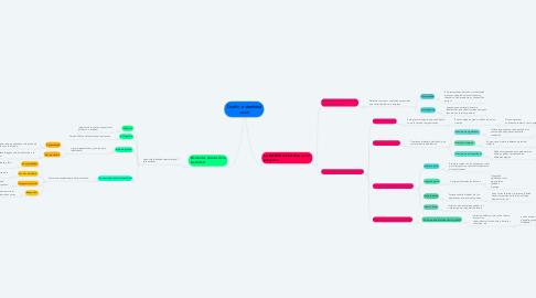 Mind Map: Diseño e identidad visual