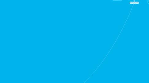 Mind Map: negocio electronico vs comercio electronico