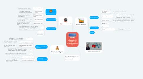 Mind Map: ¿Como los SI apoyan los procesos de una IE?