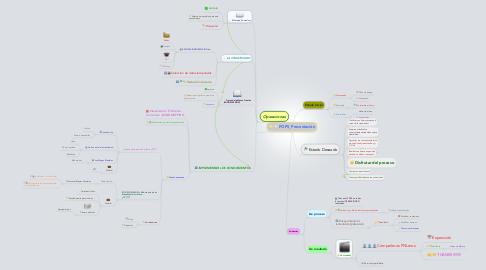 Mind Map: POPS_Presentación