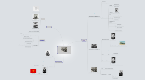 Mind Map: Revolución Rusa 1917-1921