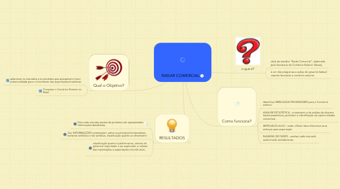 Mind Map: RADAR COMERCIAL