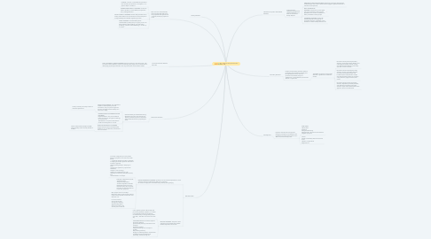 Mind Map: Psychological Disorders