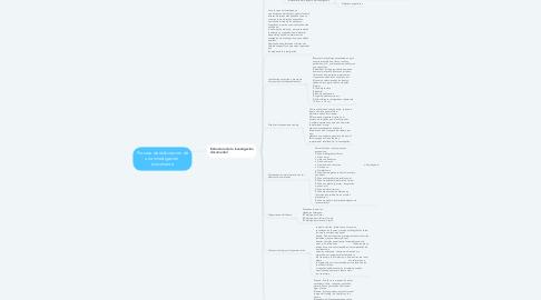 Mind Map: Proceso de elaboración de una investigación  documenta