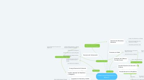 Mind Map: Gobernanza Migratoria en México