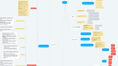 Mind Map: Сургалт
